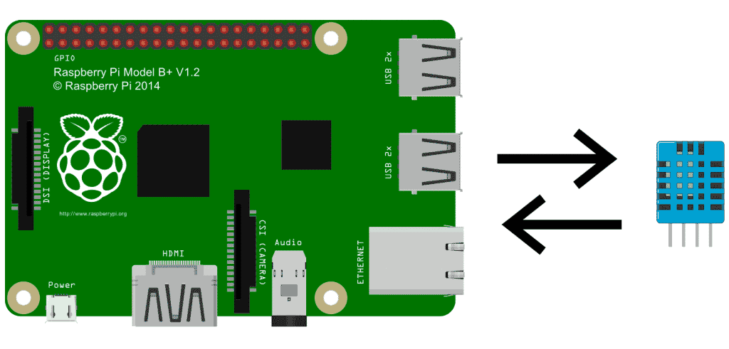 Tutorial Temperatura Raspberry Pi